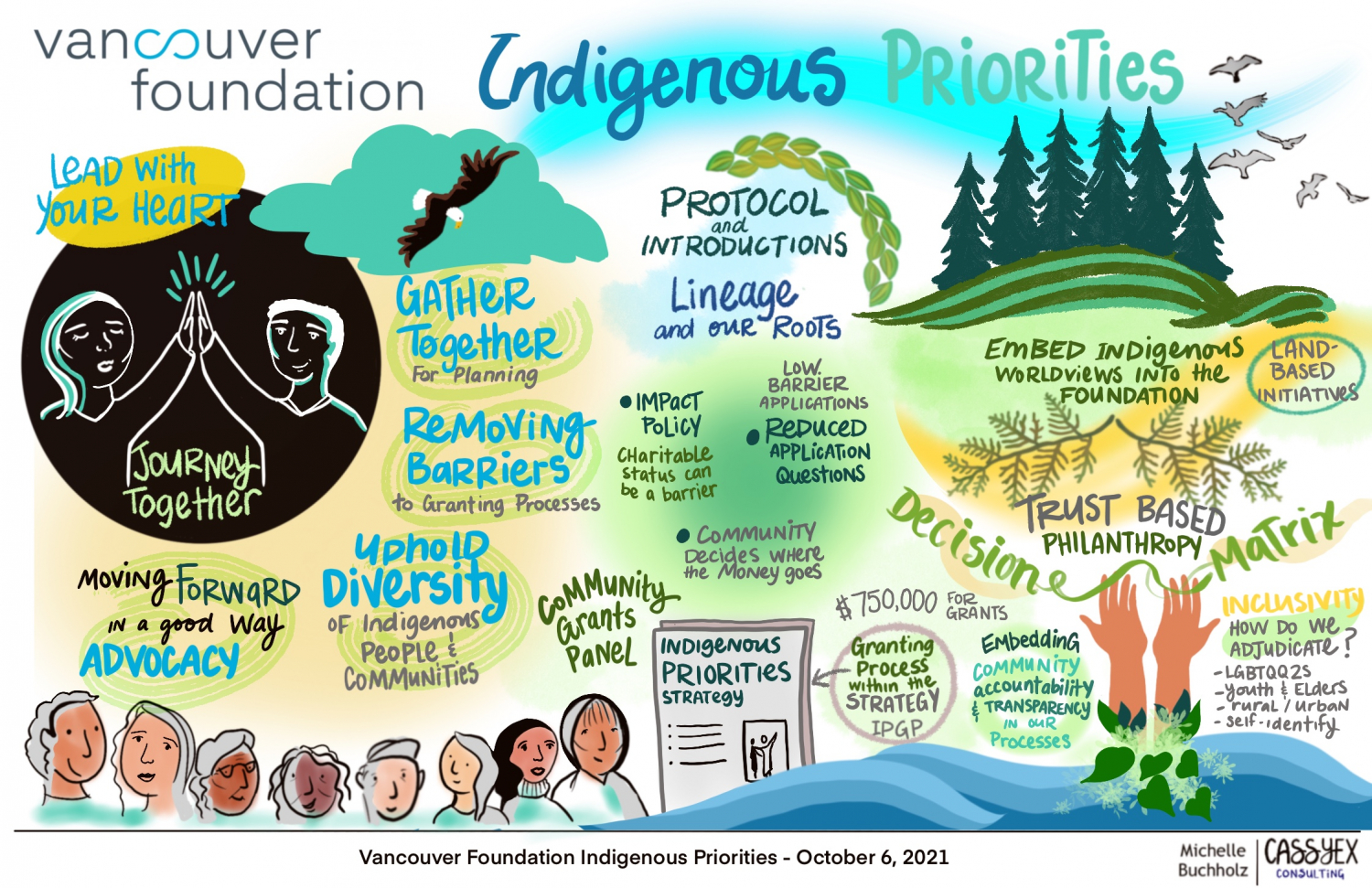 Graphic recording of a meeting on Indigenous Priorities.