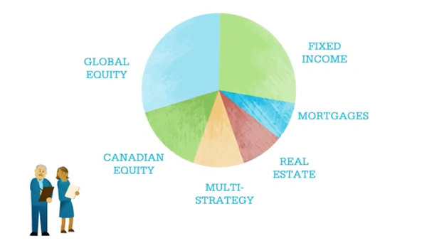Pie chart with slices showing (largest to smallest) Global Equity, Fixed Income, Canadian Equity, Multi-Strategy, Mortages, Real Estate